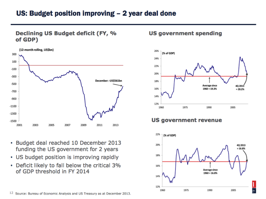 US Budget Position