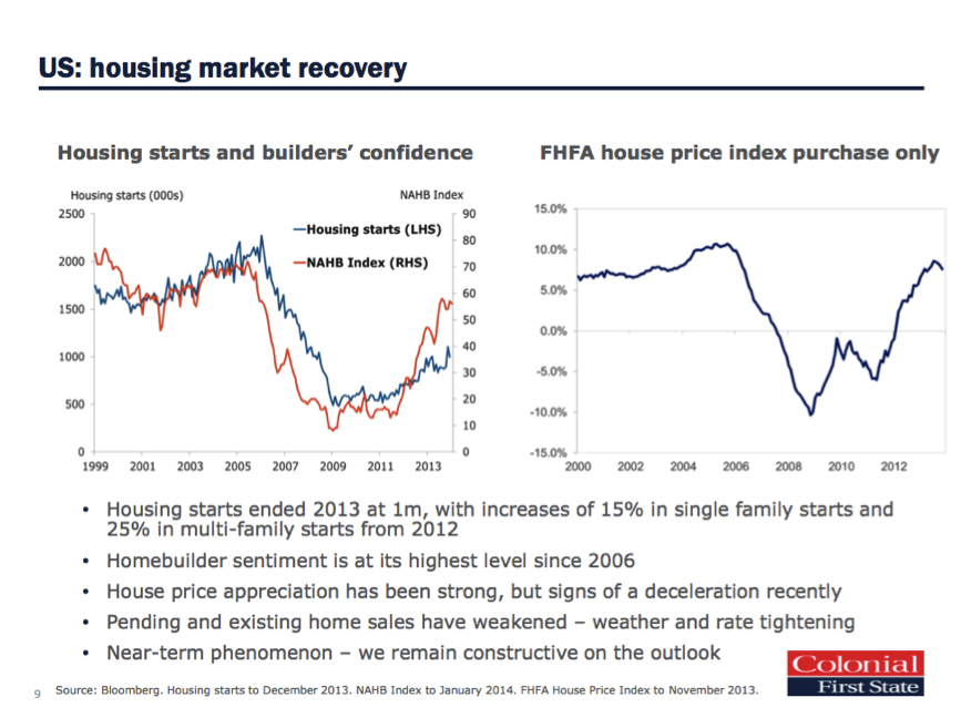 US Housing Market Recovery