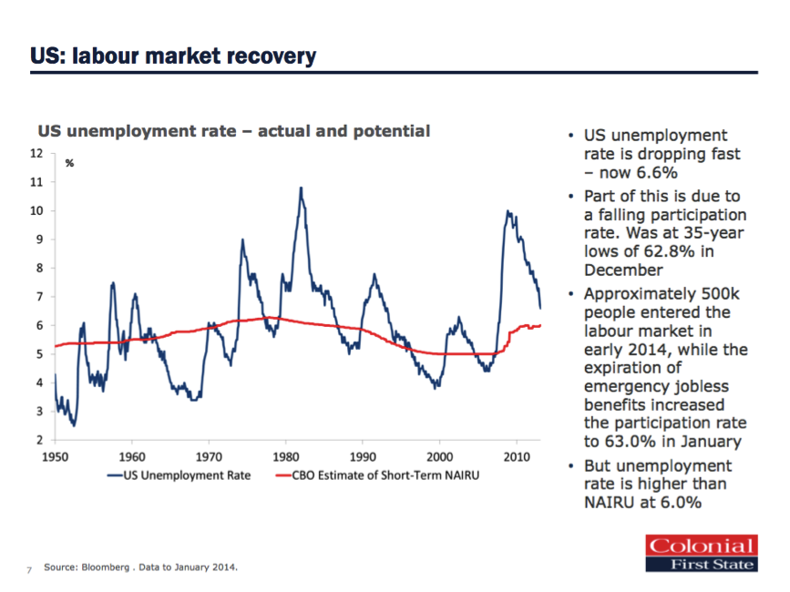 US Labour Market recovery