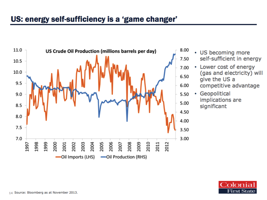 US energy sufficiency
