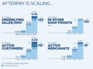 Afterpay - the elephant in the room